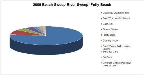 2009 Beach Sweep Pie Chart
